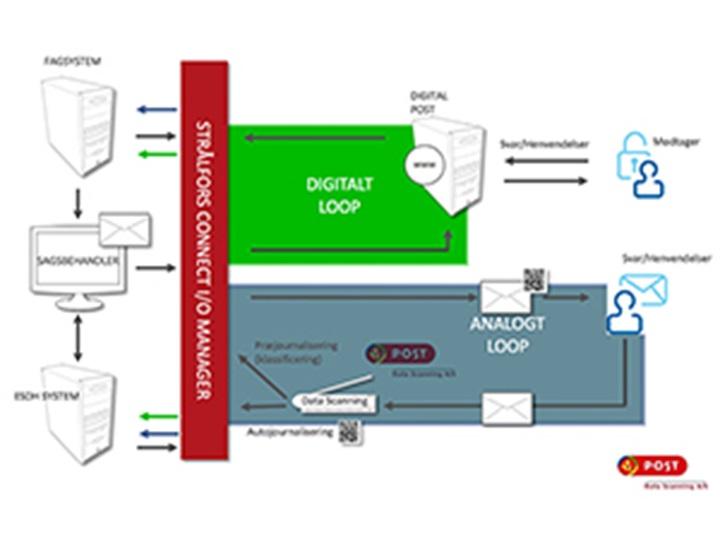 Stralfors_og_Convergens_model-s.jpg