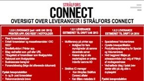 Oversigt over leverancer i Strålfors Connect